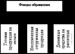 Дипломная работа Управление оборотными средствами предприятия  Структура оборотных средств организации