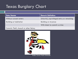 Immigration Consequences Of Criminal Convictions Chart Texas Pleading Non Citizens In The Criminal Court Ppt Download