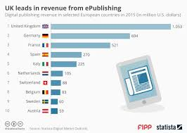 Book Chart Uk Chart Of The Week Uk Leads In Revenue From Epublishing