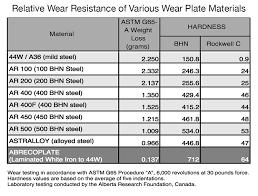 Technical Canadian Wear Technologies