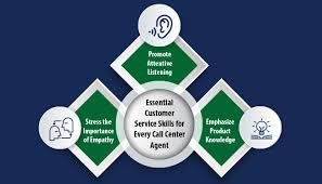 Customer Services Experience Essential Customer Service Skills For Every Call Center