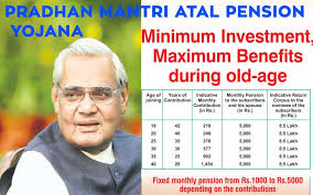 Atal Pension Yojana Age Chart Pradhan Mantri Atal Pension Yojana Apy Chart And