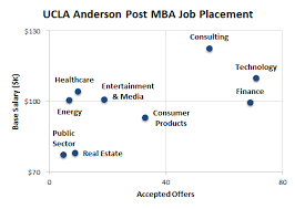 answer the question being asked about ucla anderson essay anderson essay analysis ucla for 2016 17 mba
