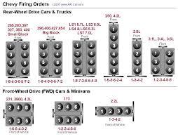 chevy firing order 7 Blade Trailer Plug Wiring Diagram 5 7 Vortec Plug Wire Diagram #47