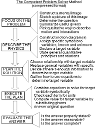 thesis problem solving strategies in physics still very condensed