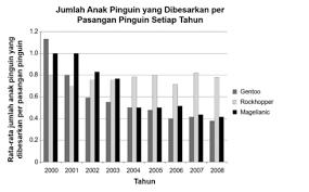 Soal akm di asesmen nasional 2021 akan sangat berbeda dengan soal un, lho. Contoh Soal Akm Asesmen Kompetensi Minimum Part Ii Numerasi Ahzaa Net
