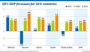 Gcc Economic Growth Seen Gaining Momentum In 2019 Banking