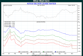 Kitco Gold Chart 6 Months Why Silver Lease Rates Are Flat On Kitco Katchum Seeking