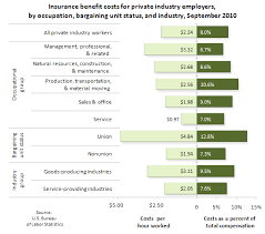 Insurance Chart Chart Insurance Benefits Costs For Employers In Private