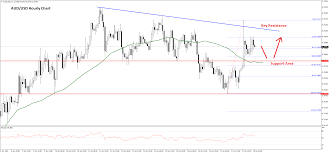 Aud Usd And Nzd Usd Could Correct Lower Forex Blog