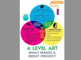 Art Venn Diagram What Makes A Great A Level Art Project Venn Diagram Poster For