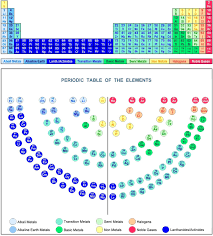 The Periodic Table of the Elements - Periodic Table Elements ...