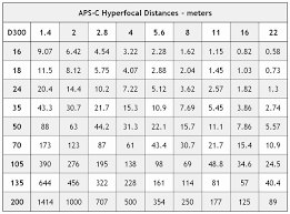 41 Unbiased What Is A Hyperfocal Distance Chart