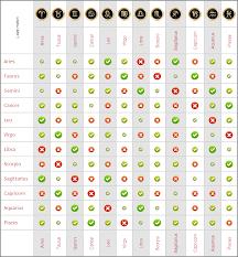 Aries Horoscope Compatibility Chart Aries Love Chart Www Bedowntowndaytona Com