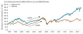 International Equities Things Change