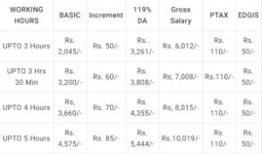 Gramin Dak Sevak Salary Gds Pay Scale Pay Calculator
