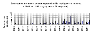 Реферат Наводнения в Санкт Петербурге Наводнения в Петербурге крайне нерегулярны то по нескольку случаев в году то с перерывами в несколько лет Они возникают в любое время года и суток