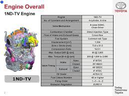 Verso-s 1ND-TV gen3 Euro ppt download
