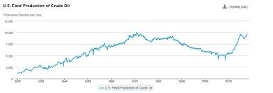 Us Oil Production Tops 10 Million Barrels A Day For First