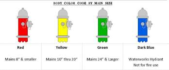Nfpa Hydrant Colors Related Keywords Suggestions Nfpa