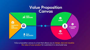 Value Proposition Design Review Value Proposition Canvas A Tool To Understand Your