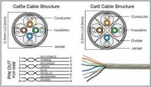 similiar cat wiring diagram keywords cat5e wiring diagram printable cat6 wiring diagram red and black