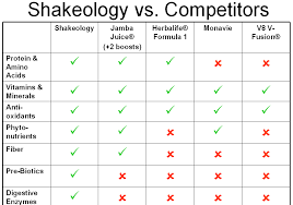 Shakeology Comparison Chart The Transformation Of Mom 4 Abcd Shakeology Vs Other Products