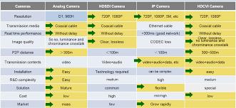 Coax Comparison Chart Hdcvi The Hd Over Coax Solution