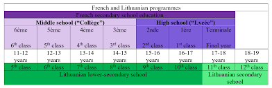french education system french and lithuanian educational system vtpl