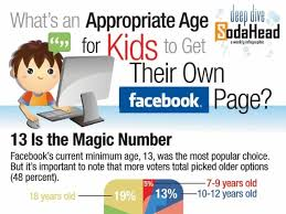 Requirement infographic 13 Age With Facebook Consumers Agree