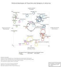All Christian Denominations Chart Politics Of American Churches Religions In One Graph