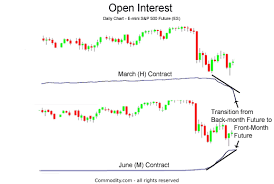 Open Interest Analysis Of Futures And Options