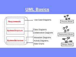 Design Model Diagram Uml Basics Process Model Deployment Model Design Model