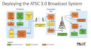 Atsc Frequency Chart Atsc 3 0 Launches At 2018 Nab Conference