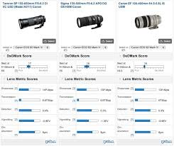 Dxo Lens Chart Dxomark Takes The Tamron 150 600mm For A Spin Gets