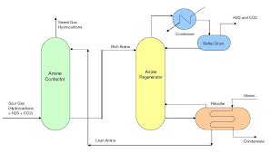 Simple Distillation Flow Chart Typical Process Flow Diagrams Pfds Enggcyclopedia