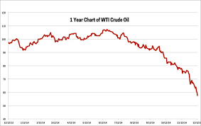 Crude Oil Per Barrel Chart Oil Price Charts Business Insider