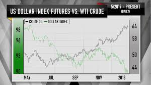 Cramers Charts Show Oil Prices Could Soon Peak