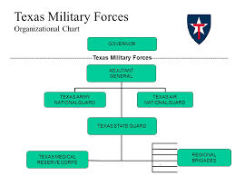 Texas Army National Guard Pay Chart Using Public Health Missions To Prepare For Disaster