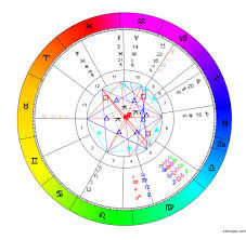 Birth Sign Chart 13 Sign Astrology For All