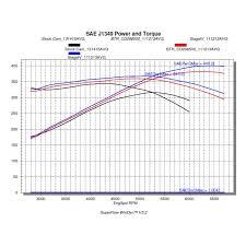 Cam Lsa Chart Btr Low Lift Truck Cam