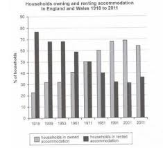 Chart That Shows Ielts Bar Chart Households In Owned And Rented Accommodation