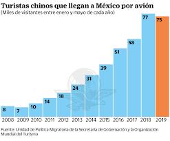 Resultado de imagen para turistas chinos a mexico