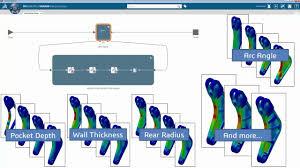 What Is Optimum Design Optimum Design With Roundtrip Optimization