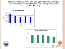 Презентация на тему Пятое Всероссийское совещание заведующих  10 Образовательная деятельность