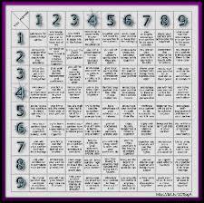 Numerology Life Path 27 9 Numerology 9 Life Path
