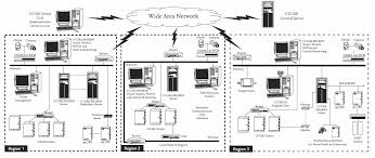 software house access systems access hardware security and c cure network