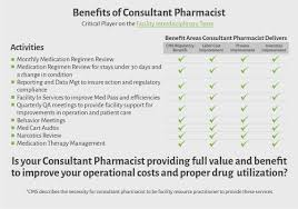 Pharmacist Consultant What Is A Consultant Pharmacist Medallion Rx
