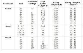 Wilton Cake Cutting Serving Chart Pin On Baking Oddsnends