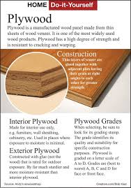 plywood types for furniture. Types Of Plywood For Furniture. Buy Furniture L